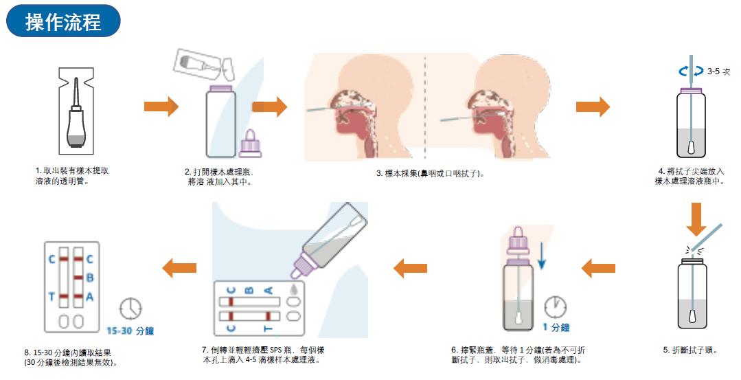 新冠肺炎 快速檢測器 LionRun SARS-CoV-2 Antigen Rapid Test